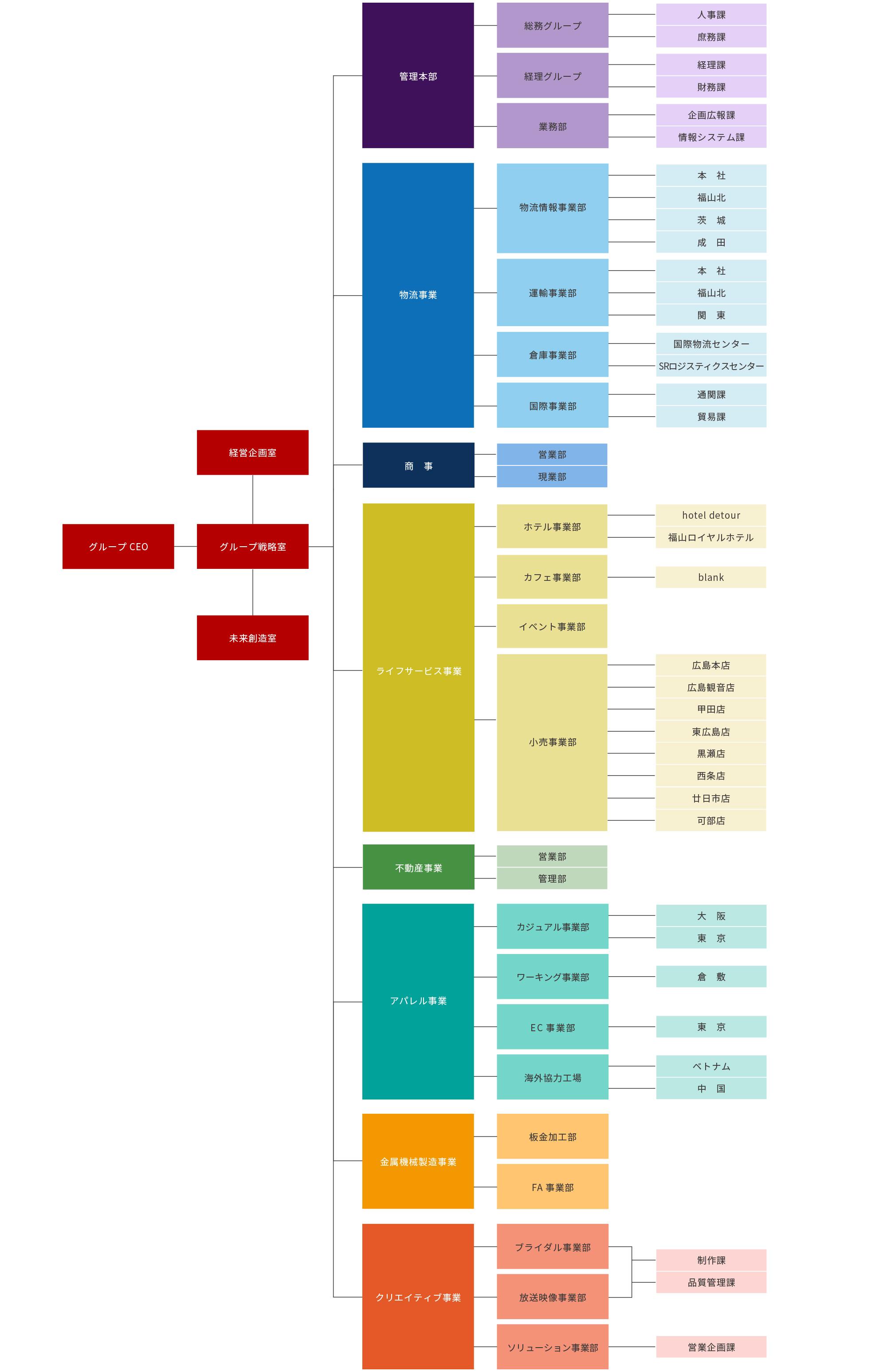 SR GROUP組織図